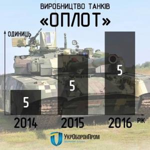 Украинская инфографика